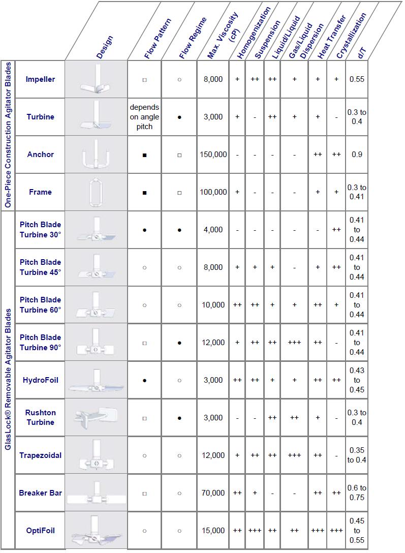 Agitator Comparison Chart