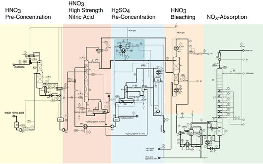 nitric acid treatment ddps rh ddpsinc com process flow diagram of nitric acid production Nitric Acid Recovery & Gold