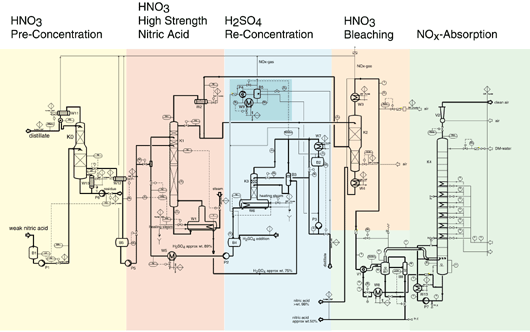 Nitri Acid Concentration Diagram
