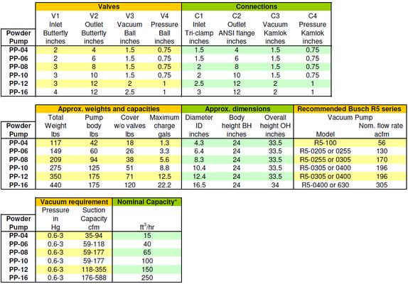 Powder Pump Dimensional and Utility Data