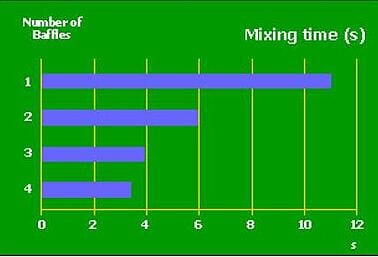 OptiMix_Mixing_Time_chart