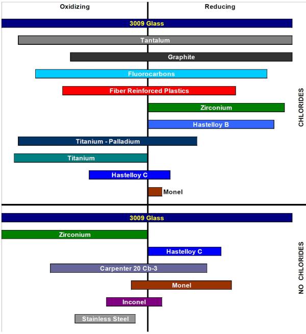 MOC comparison chart resized 600