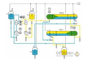 2 stage mixer settler flow chart