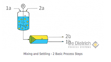Mixing and settling basic process steps