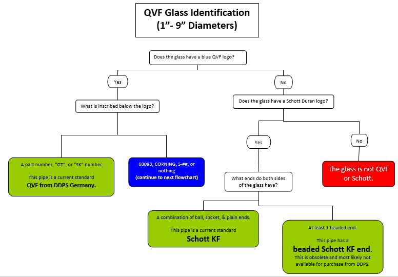 QVF_glass_identification_flow_chart