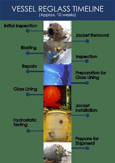 Vessel Reglass Timeline