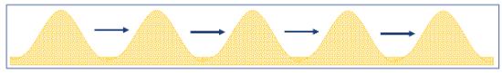 dense phase dune flow