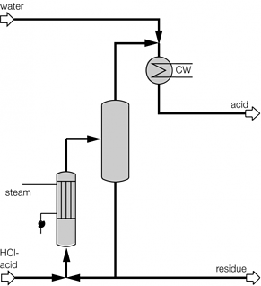 Cleaning of HCl by evaporation.png