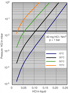 HCl Partial pressure as a function of HCl-content in the liquid phase.png