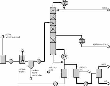 QVF process to separate fluoride ions from HCl.png