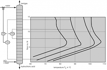 Temperature profile along an adiabatic HCl-absorption column.png
